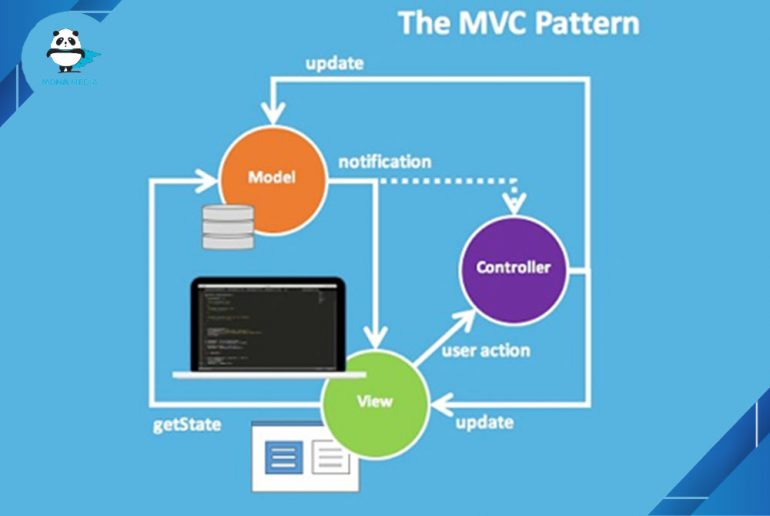 MVC là gì? Ứng dụng của mô hình MVC | Thiết kế web Monamedia